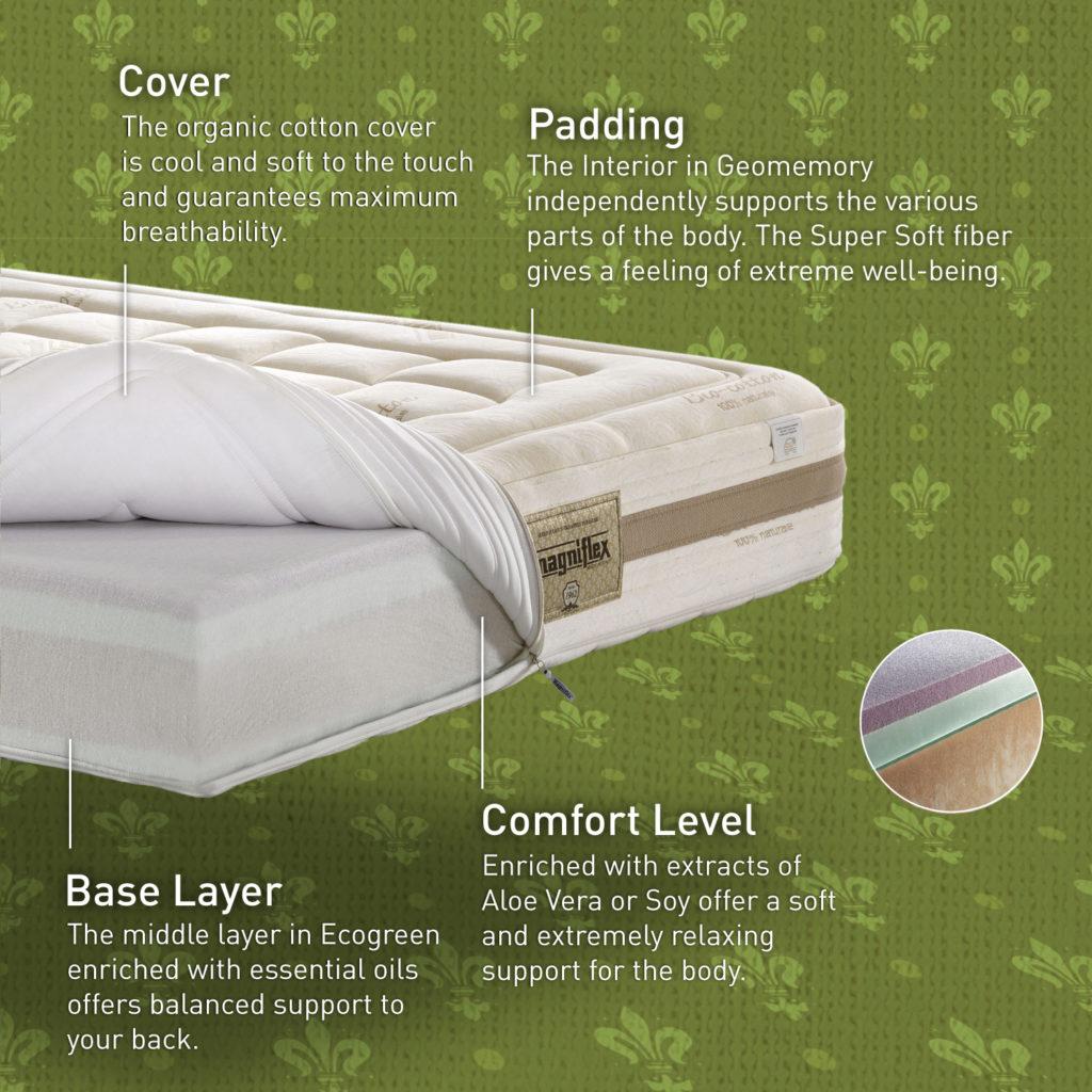 4 เหตุผลที่ต้องลงทุนกับที่นอนคุณภาพดี
